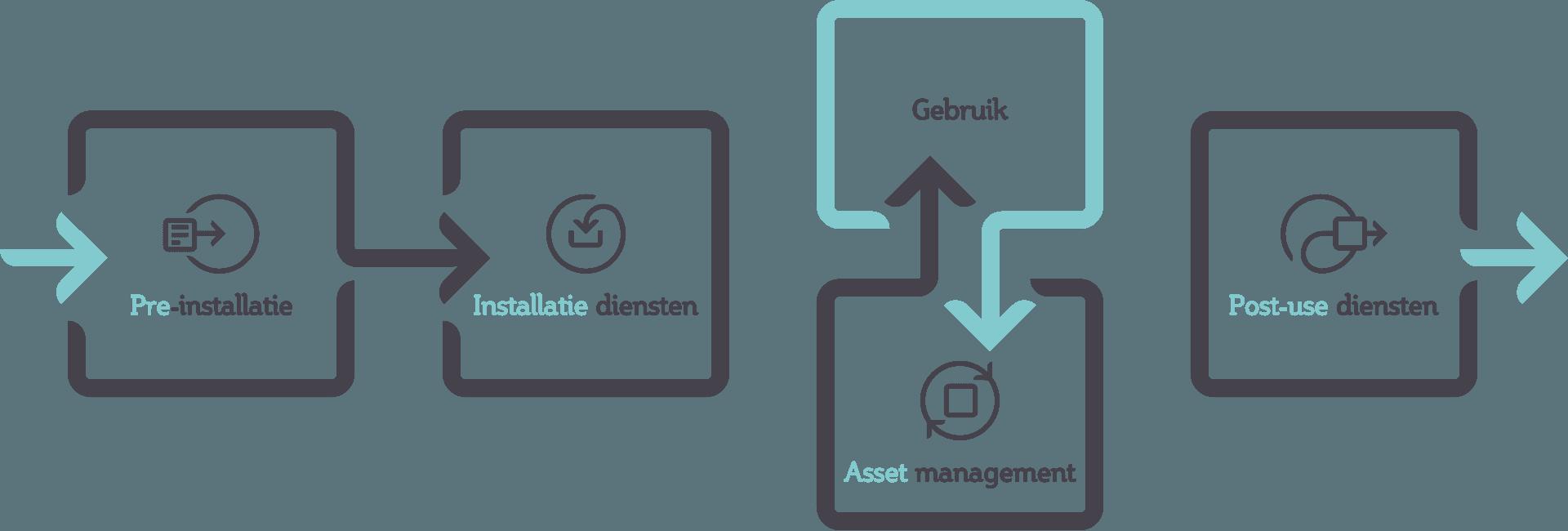 Het proces van asset management